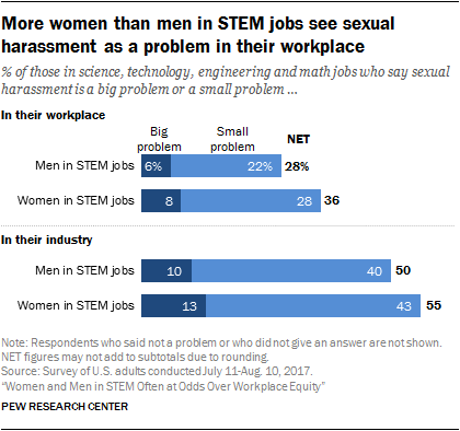More women than men in STEM jobs see sexual harassment as a problem in their workplace