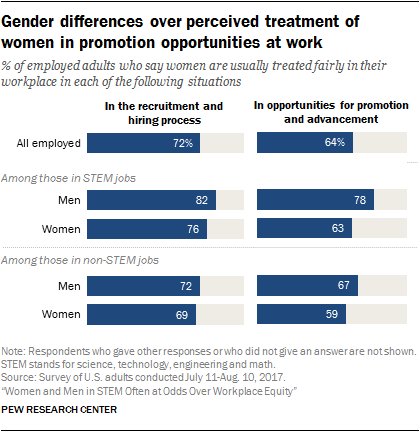 Gender differences over perceived treatment of women in promotion opportunities at work