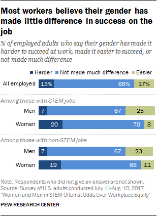 Most workers believe their gender has made little difference in success on the job