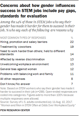 Concerns about how gender influences success in STEM jobs include pay gaps, standards for evaluation