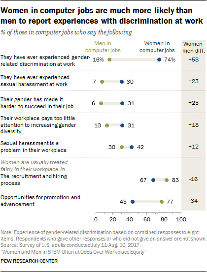Women in computer jobs are much more likely than men to report experiences with discrimination at work