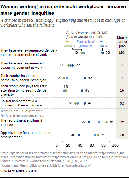 Women working in majority-male workplaces perceive more gender inequities