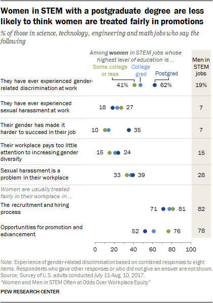 Women in STEM with a postgraduate degree are less likely to think women are treated fairly in promotions