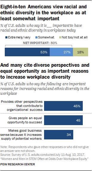 Eight-in-ten Americans view racial and ethnic diversity in the workplace as at least somewhat important, and many cite diverse perspectives and equal opportunity as important reasons to increase workplace diversity