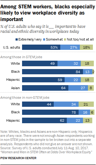 Among STEM workers, blacks especially likely to view workplace diversity as important