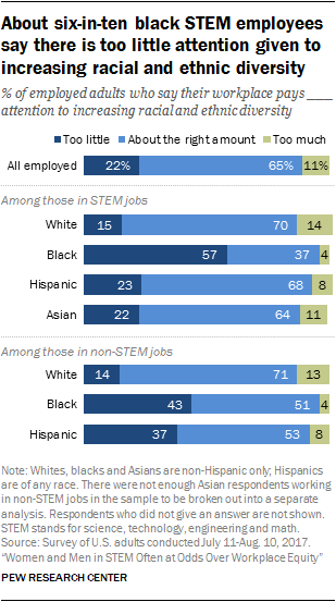 About six-in-ten black STEM employees say there is too little attention given to increasing racial and ethnic diversity