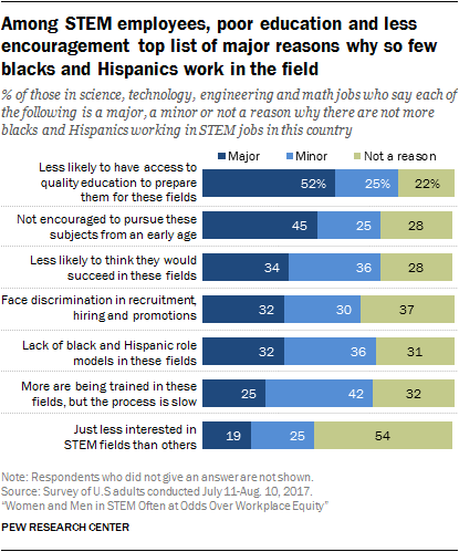 Among STEM employees, poor education and less encouragement top list of major reasons why so few blacks and Hispanics work in the field