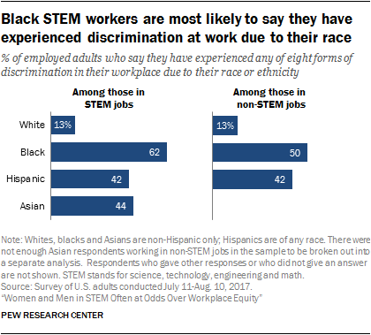 Black STEM workers are most likely to say they have experienced discrimination at work due to their race