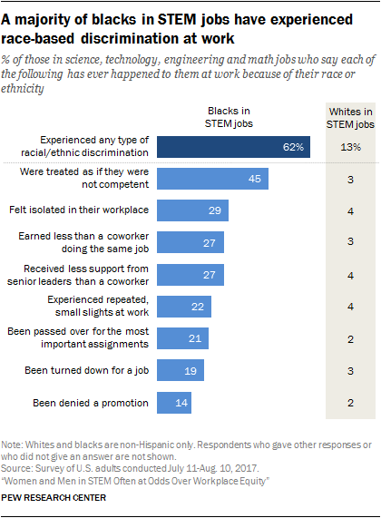 A majority of blacks in STEM jobs have experienced race-based discrimination at work