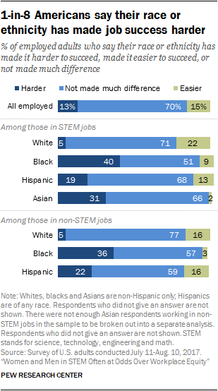 1-in-8 Americans say their race or ethnicity has made job success harder