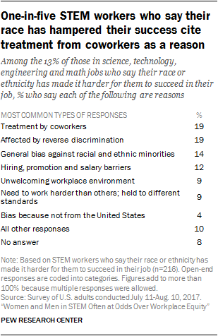 One-in-five STEM workers who say their race has hampered their success cite treatment from coworkers as a reason