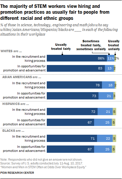 The majority of STEM workers view hiring and promotion practices as usually fair to people from different racial and ethnic groups