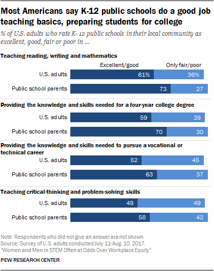 Most Americans say K-12 public schools do a good job teaching basics, preparing students for college