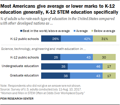 Most Americans give average or lower marks to K-12 education generally, K-12 STEM education specifically
