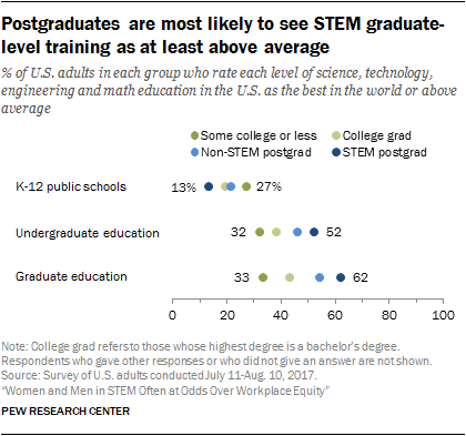 Postgraduates are most likely to see STEM graduate-level training as at least above average