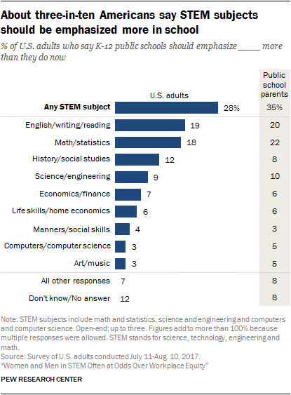 About three-in-ten Americans say STEM subjects should be emphasized more in school