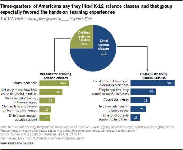 Three-quarters of Americans say they liked K-12 science classes and that group especially favored the hands-on learning experiences