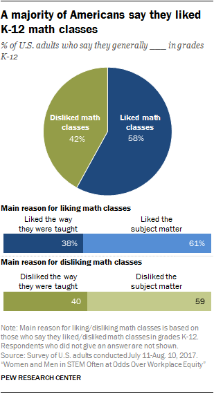 A majority of Americans say they liked K-12 math classes