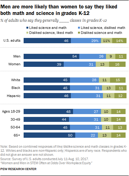 Men are more likely than women to say they liked both math and science in grades K-12