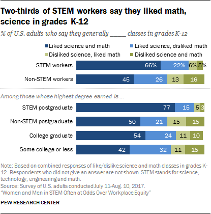 Two-thirds of STEM workers say they liked math, science in grades K-12