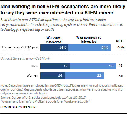 Men working in non-STEM occupations are more likely to say they were ever interested in a STEM career