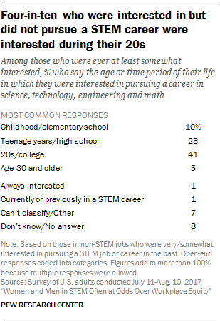 Four-in-ten who were interested in but did not pursue a STEM career were interested during their 20s