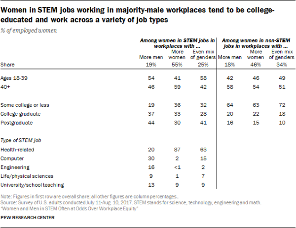 Women in STEM jobs working in majority-male workplaces tend to be college-educated and work across a variety of job types