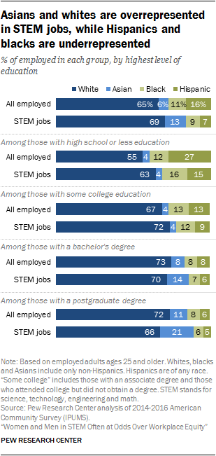 Asians and whites are overrepresented in STEM jobs, while Hispanics and blacks are underrepresented