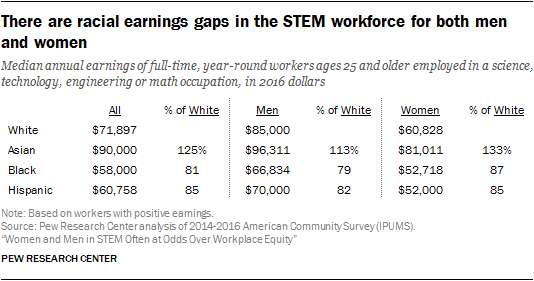 There are racial earnings gaps in the STEM workforce for both men and women