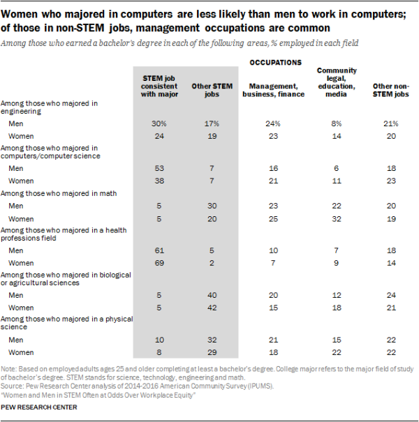 Women who majored in computers are less likely than men to work in computers; of those in non-STEM jobs, management occupations are common