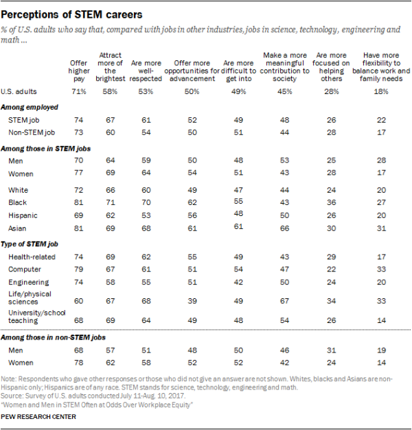 Perceptions of STEM careers