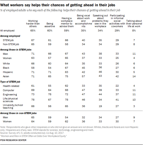 What workers say helps their chances of getting ahead in their jobs