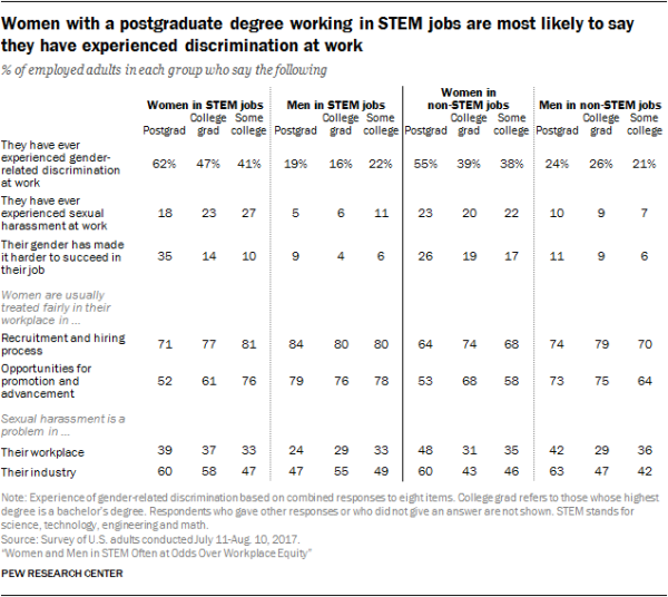 Women with a postgraduate degree working in STEM jobs are most likely to say they have experienced discrimination at work