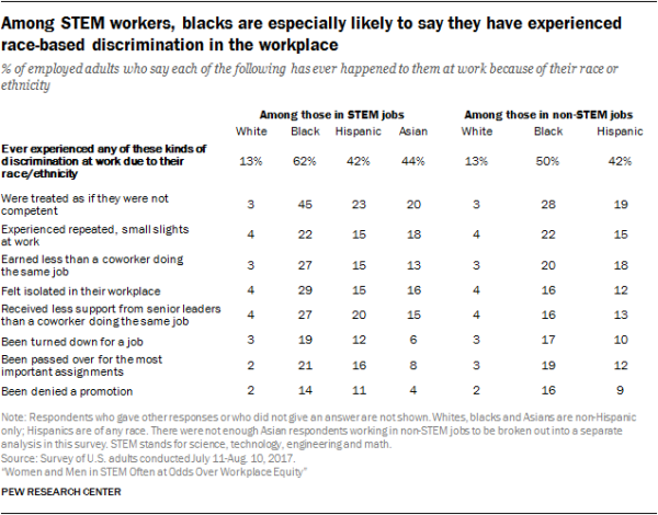 Among STEM workers, blacks are especially likely to say they have experienced race-based discrimination in the workplace