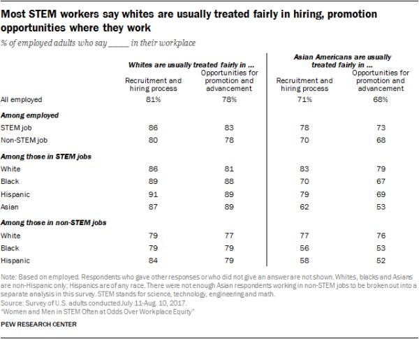 Most STEM workers say whites are usually treated fairly in hiring, promotion opportunities where they work