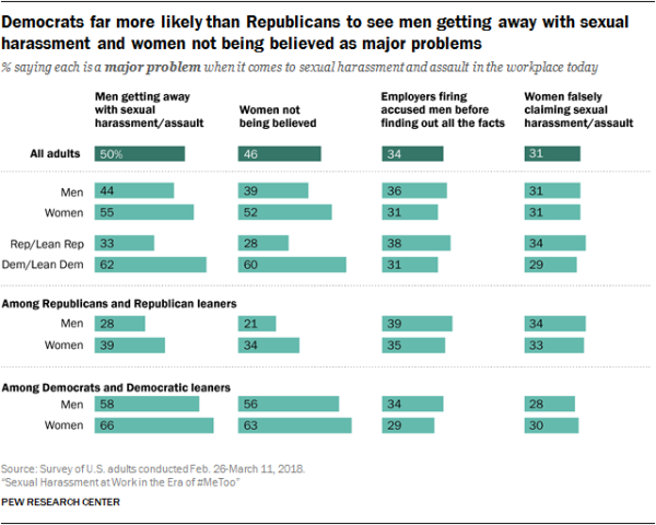Democrats far more likely than Republicans to see men getting away with sexual harassment and women not being believed as major problems