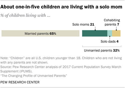 About one-in-five children are living with a solo mom
