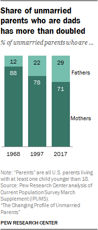 Share of unmarried parents who are dads has more than doubled