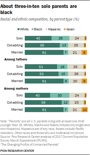 About three-in-ten solo parents are black