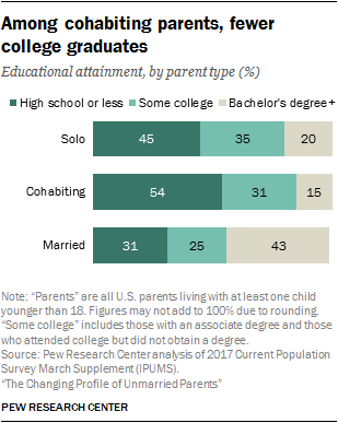 Among cohabiting parents, fewer college graduates