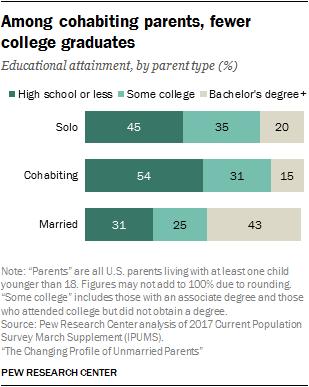 Among cohabiting parents, fewer college graduates