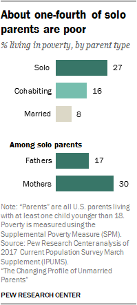 About one-fourth of solo parents are poor
