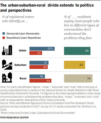 The urban-suburban-rural divide extends to politics and perspectives
