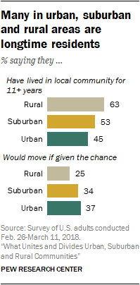 Many in urban, suburban and rural areas are longtime residents