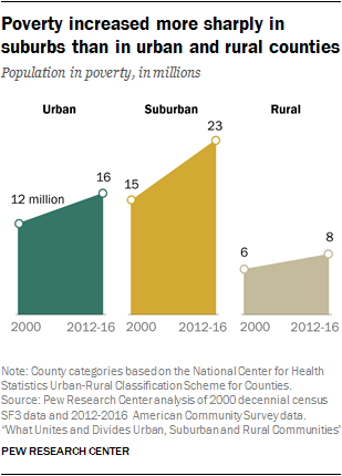 Poverty increased more sharply in suburbs than in urban and rural counties