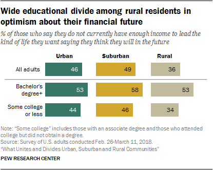 Wide educational divide among rural residents in optimism about their financial future