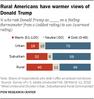 Rural Americans have warmer views of Donald Trump