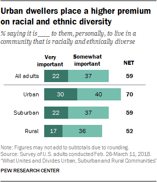 Urban dwellers place a higher premium on racial and ethnic diversity