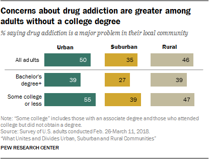 Concerns about drug addiction are greater among adults without a college degree