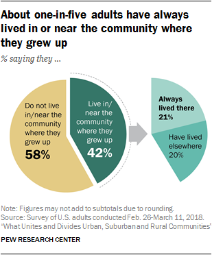 About one-in-five adults have always lived in or near the community where they grew up